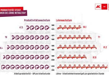 Grafik © contentschmiede