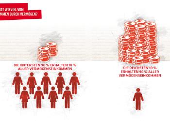 Grafik © AK Wien