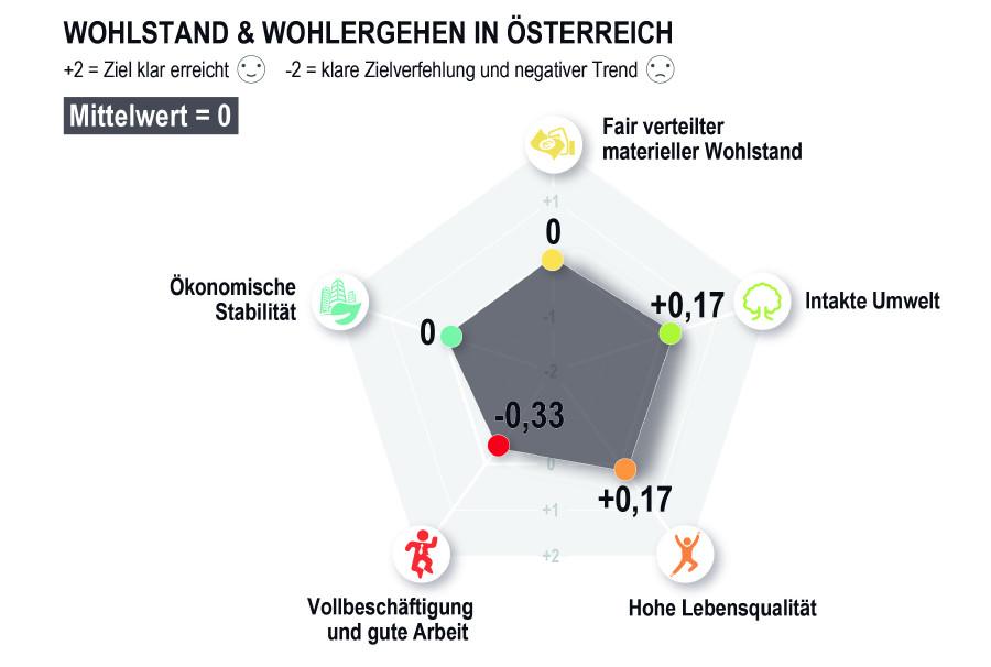 AK-Wohlstandsbericht_2021 © AK Wien