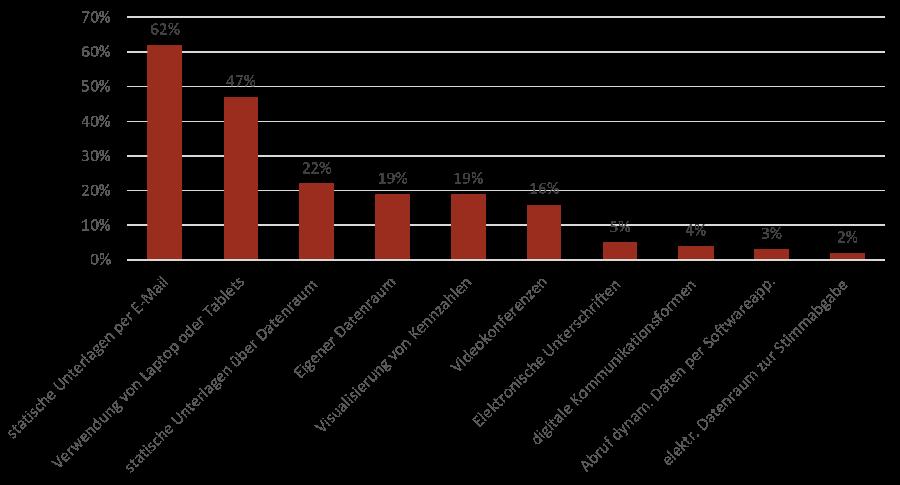 Digitale Anwendungen in der Aufsichtsratsarbeit in % © FORBA-Befragung von BetriebsrätInnen im Aufsichtsrat
