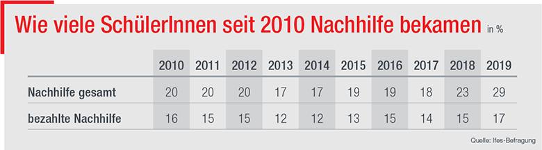 Tabelle © Ifes-Befragung