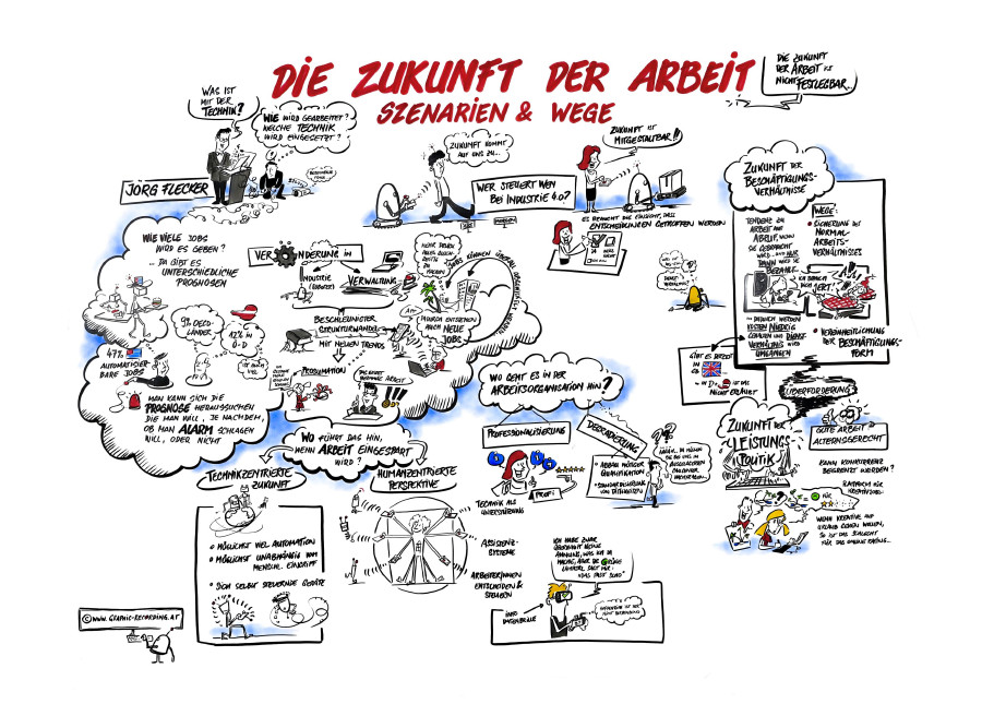 Zukunft der Arbeit © www.graphic-recording.at, www.graphic-recording.at