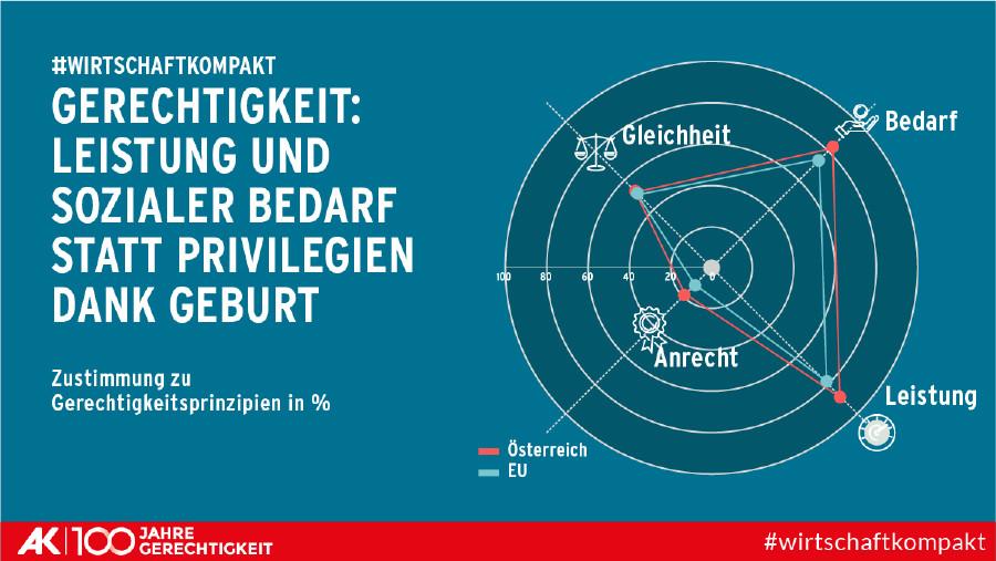 """Grafik zur Zustimmung zu den vier Gerechtigkeitsprinzipien """"Gleichheit"""", """"Bedarf"""", """"Anrecht"""" und """"Leistung"""" © AK Wien"""