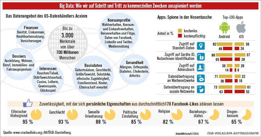 Big Data © APA Auftragsgrafik, ÖGB Verlag