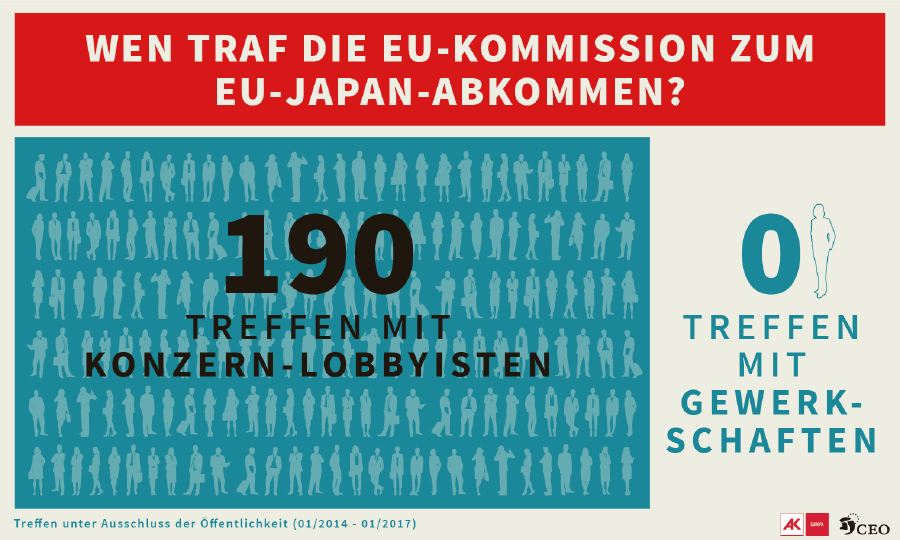 Wen traf die EU Kommission zum EU-Japan-Abkommen? © CEO, AK