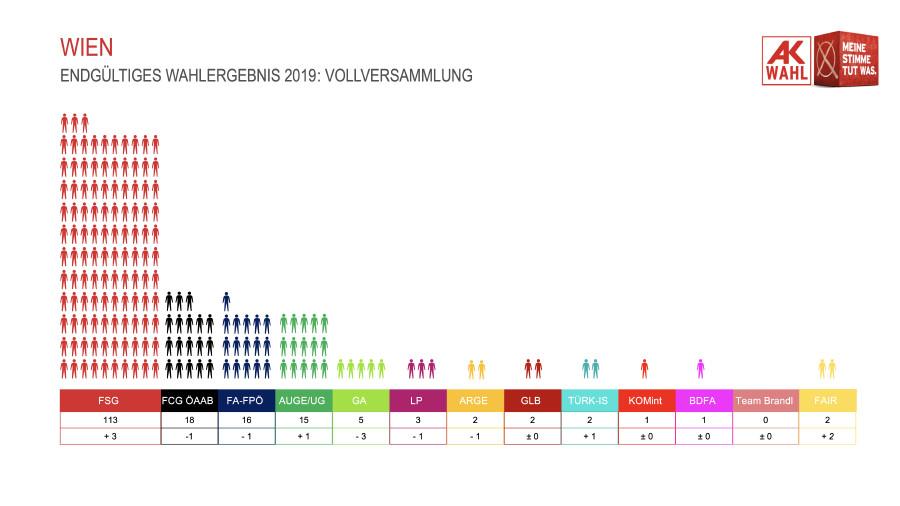 Endgültiges Wahlergebnis 2019: Vollversammlung © AK Wien