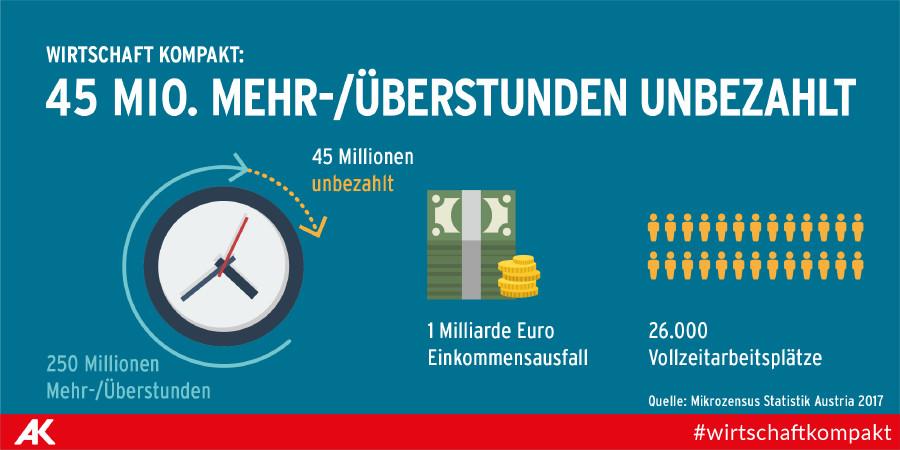 45 Mio. Mehr- und Überstunden unbezahlt! | Arbeiterkammer Wien