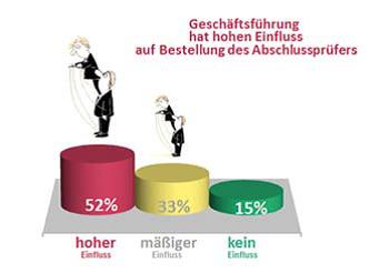 AK Umfrage Feber 2012 © Arbeiterkammer Wien, Arbeiterkammer Wien