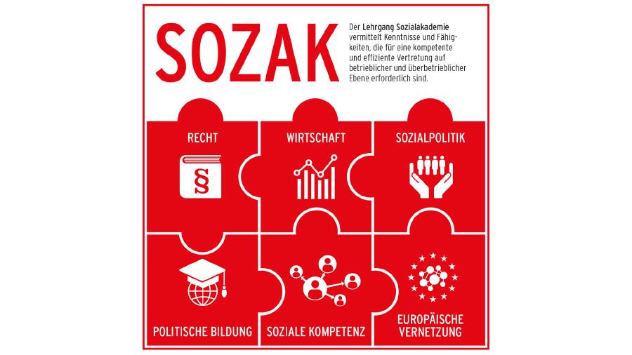 Womit wir uns beschäftigen © SOZAK