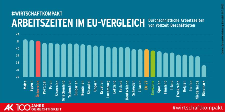 Balkendiagramm zeigt, dass Österreich die drittlängsten Arbeitszeiten in der EU hat und auch weit über dem Durchschnitt der EU-27 liegt. © AK Wien