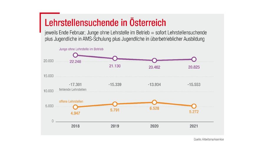 Lehrstellensuchende in Österreich © Arbeitsmarktservice