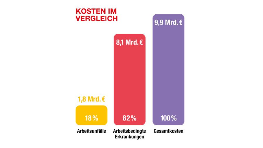 Kosten im Vergleich © Wifo