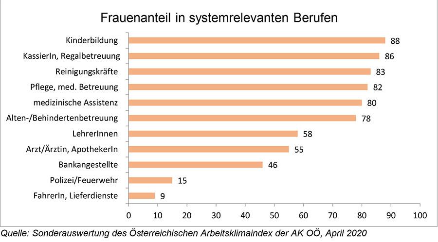 Arbeitsklimaindex der AK OÖ: Frauenanteil in systemrelevanten Berufen © AK Oberösterreich