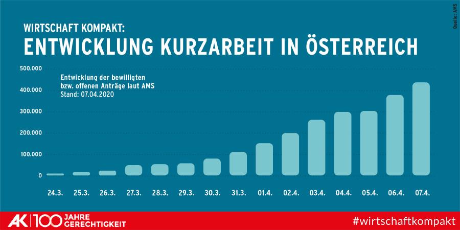 Entwicklung der Kurzarbeit in Österreich © AK Wien, AK Wien