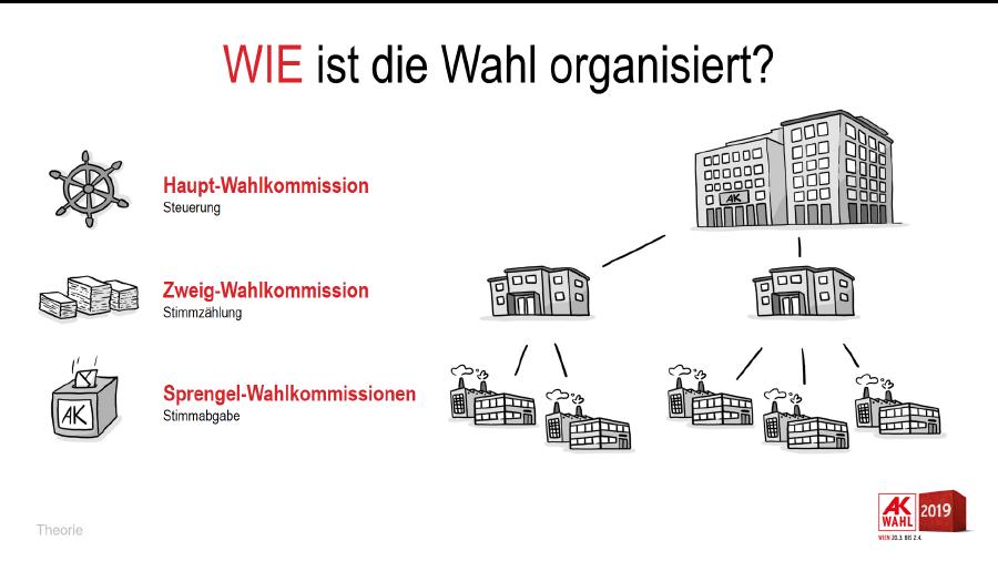 Wie ist die Wahl organisiert? © Lana Lauren, AK Wien