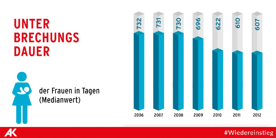 Vor der Geburt gut erwerbsintegrierte Frauen, die (noch) keinen Wiedereinstieg hatten © Wiedereinstiegsmonitoring 2017, AK Wien