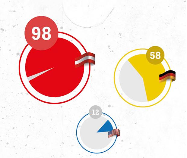 Grafik: Österreich bei Kollektivverträgen top © ÖGB Verlag